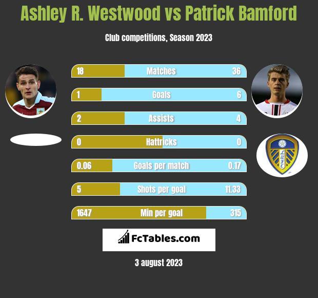 Ashley R. Westwood vs Patrick Bamford infographic