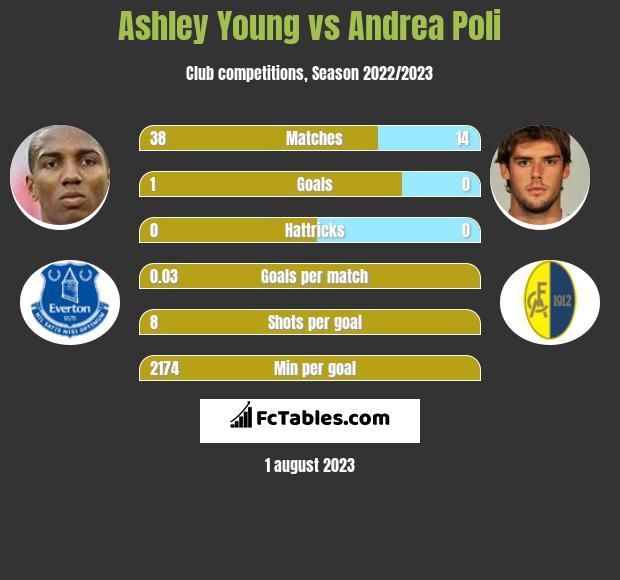 Ashley Young vs Andrea Poli infographic