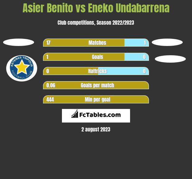 Asier Benito vs Eneko Undabarrena h2h player stats