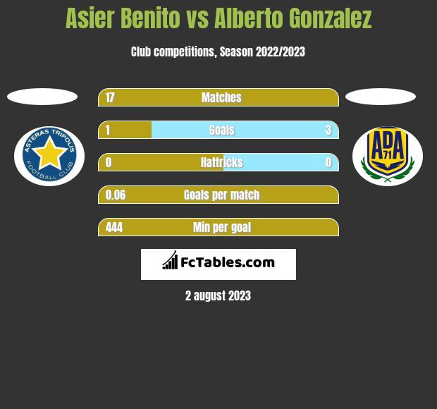 Asier Benito vs Alberto Gonzalez h2h player stats