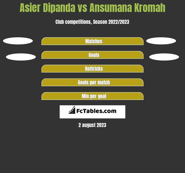 Asier Dipanda vs Ansumana Kromah h2h player stats