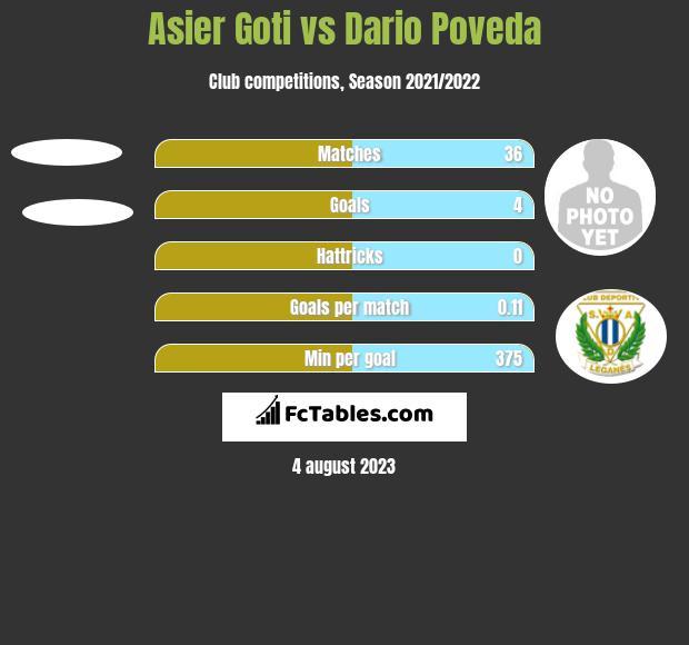 Asier Goti vs Dario Poveda h2h player stats