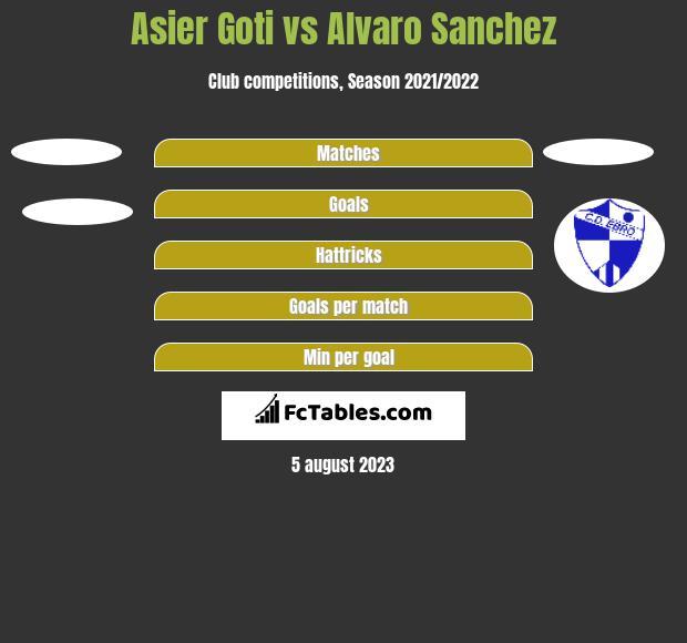 Asier Goti vs Alvaro Sanchez h2h player stats