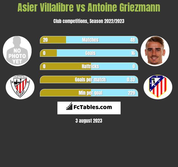Asier Villalibre vs Antoine Griezmann infographic