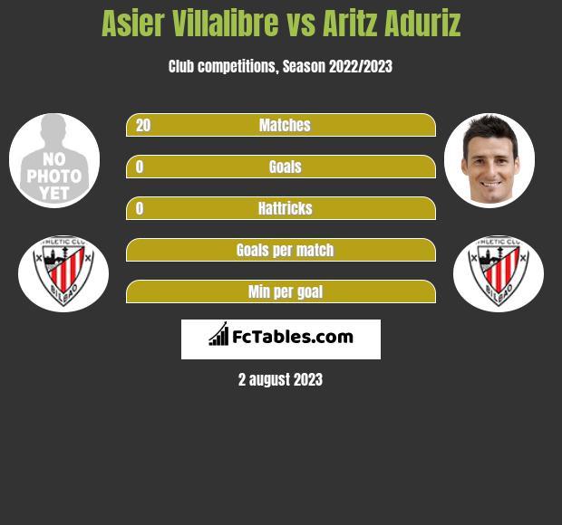 Asier Villalibre vs Aritz Aduriz infographic