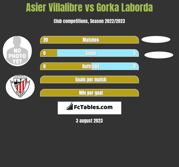 Asier Villalibre vs Gorka Laborda h2h player stats