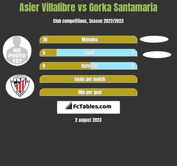 Asier Villalibre vs Gorka Santamaria h2h player stats