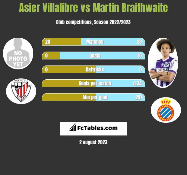 Asier Villalibre vs Martin Braithwaite infographic