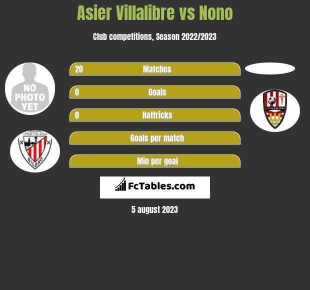 Asier Villalibre vs Nono h2h player stats