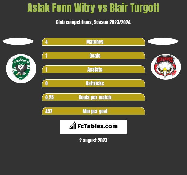 Aslak Fonn Witry vs Blair Turgott h2h player stats