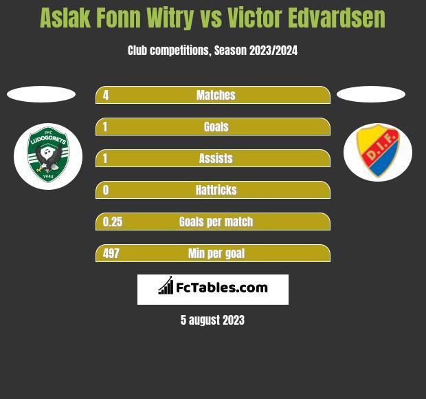 Aslak Fonn Witry vs Victor Edvardsen h2h player stats