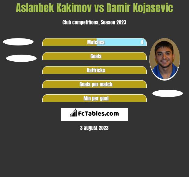 Aslanbek Kakimov vs Damir Kojasevic h2h player stats