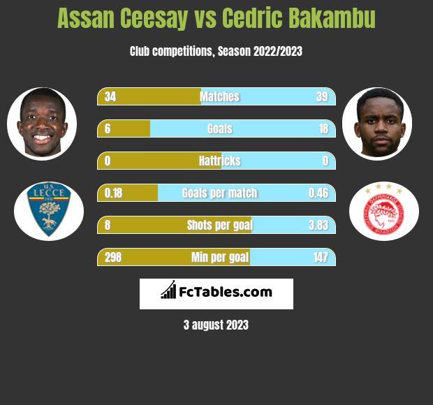 Assan Ceesay vs Cedric Bakambu h2h player stats