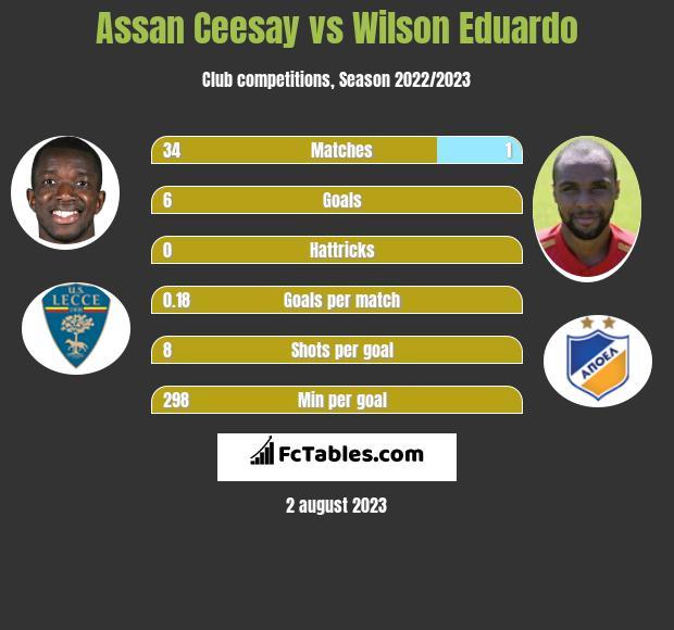 Assan Ceesay vs Wilson Eduardo h2h player stats