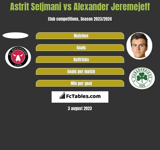 Astrit Seljmani vs Alexander Jeremejeff h2h player stats