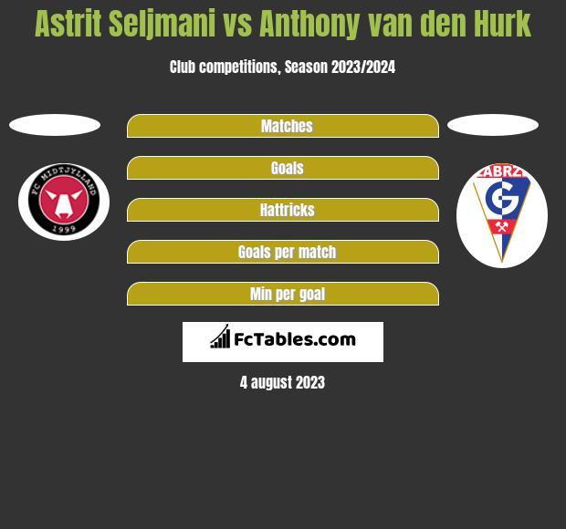 Astrit Seljmani vs Anthony van den Hurk h2h player stats
