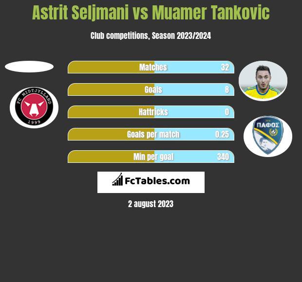 Astrit Seljmani vs Muamer Tankovic h2h player stats