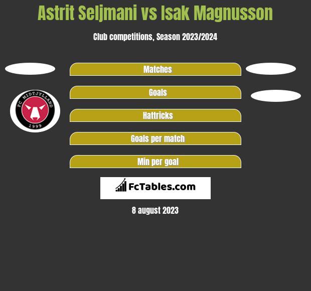 Astrit Seljmani vs Isak Magnusson h2h player stats