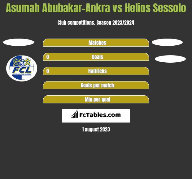 Asumah Abubakar-Ankra vs Helios Sessolo h2h player stats