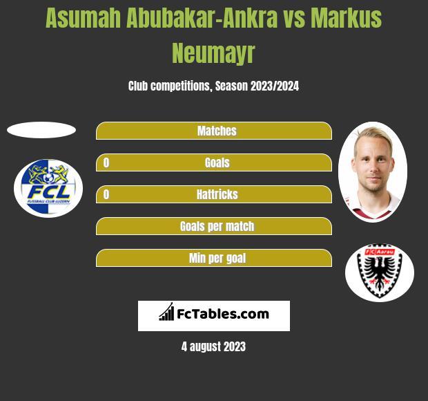 Asumah Abubakar-Ankra vs Markus Neumayr h2h player stats
