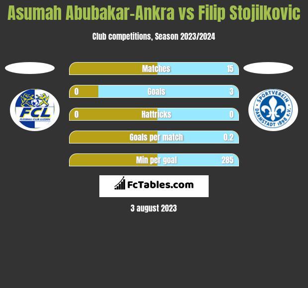 Asumah Abubakar-Ankra vs Filip Stojilkovic h2h player stats