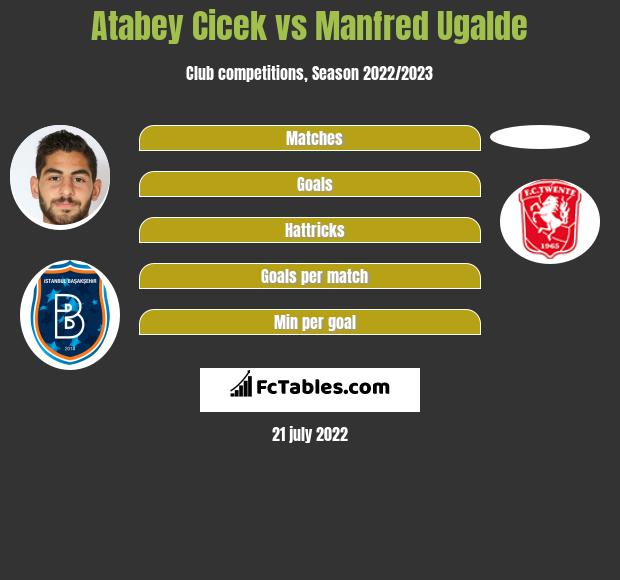 Atabey Cicek vs Manfred Ugalde h2h player stats
