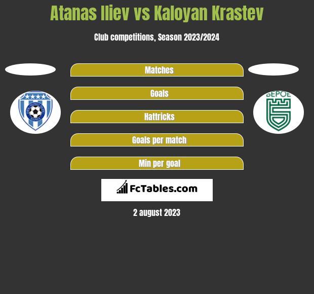 Atanas Iliev vs Kaloyan Krastev h2h player stats