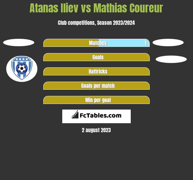 Atanas Iliev vs Mathias Coureur h2h player stats