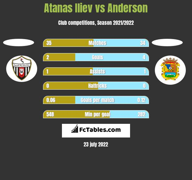 Atanas Iliev vs Anderson h2h player stats
