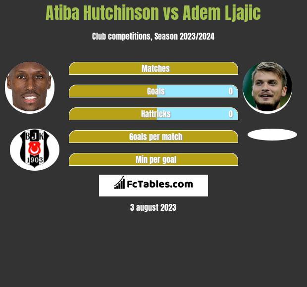 Atiba Hutchinson vs Adem Ljajic infographic