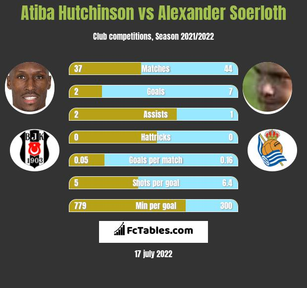 Atiba Hutchinson vs Alexander Soerloth infographic
