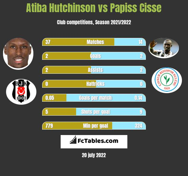 Atiba Hutchinson vs Papiss Cisse infographic