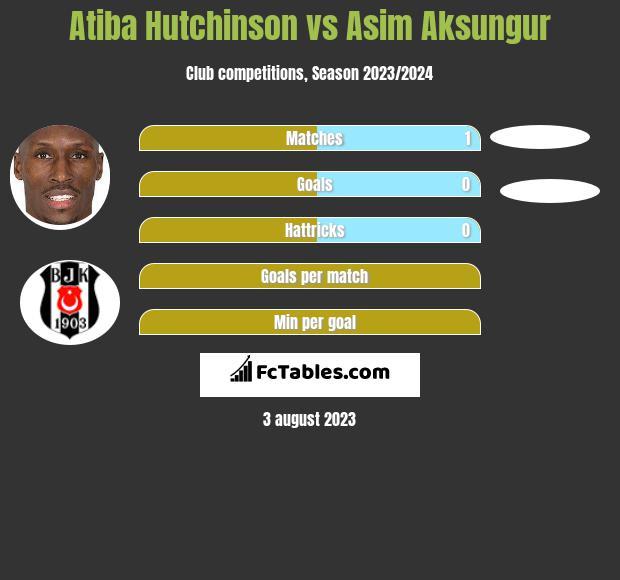 Atiba Hutchinson vs Asim Aksungur infographic