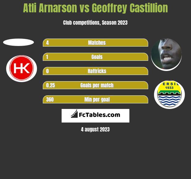 Atli Arnarson vs Geoffrey Castillion h2h player stats