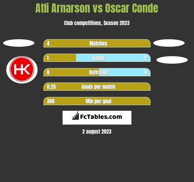 Atli Arnarson vs Oscar Conde h2h player stats