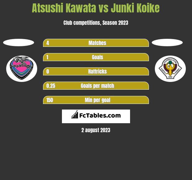Atsushi Kawata vs Junki Koike h2h player stats