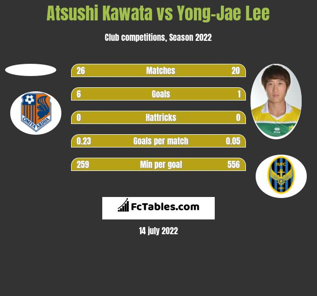 Atsushi Kawata vs Yong-Jae Lee h2h player stats