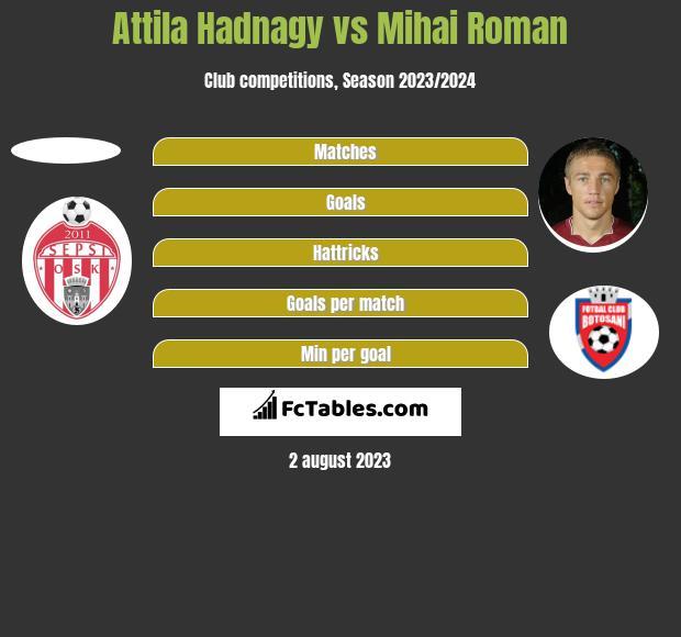 Attila Hadnagy vs Mihai Roman h2h player stats