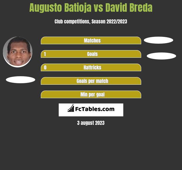 Augusto Batioja vs David Breda h2h player stats