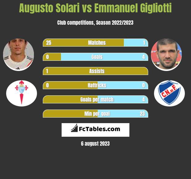 Augusto Solari vs Emmanuel Gigliotti infographic