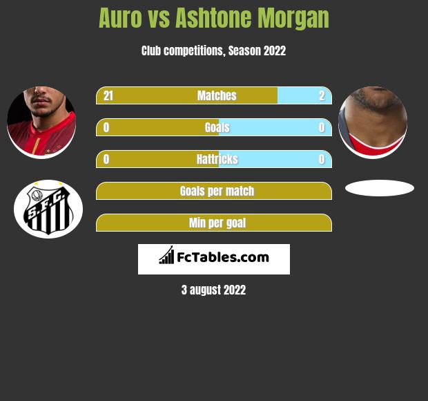 Auro vs Ashtone Morgan infographic