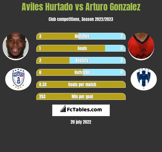 Aviles Hurtado vs Arturo Gonzalez infographic