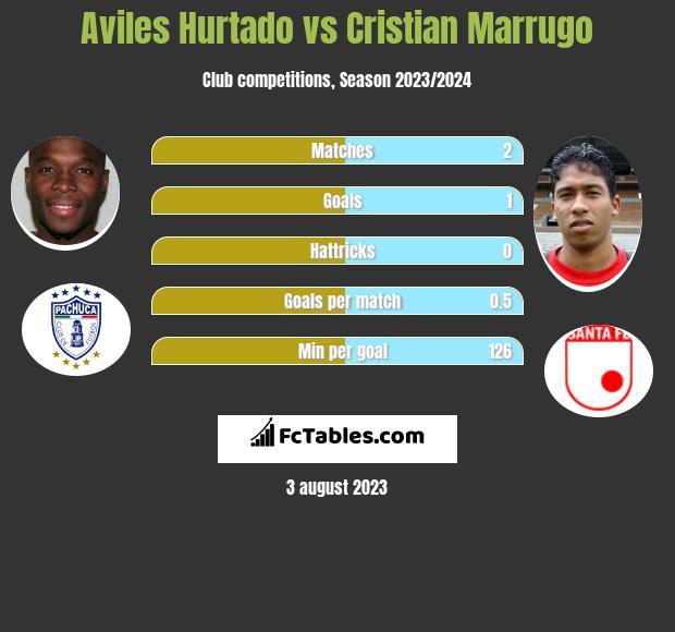 Aviles Hurtado vs Cristian Marrugo h2h player stats