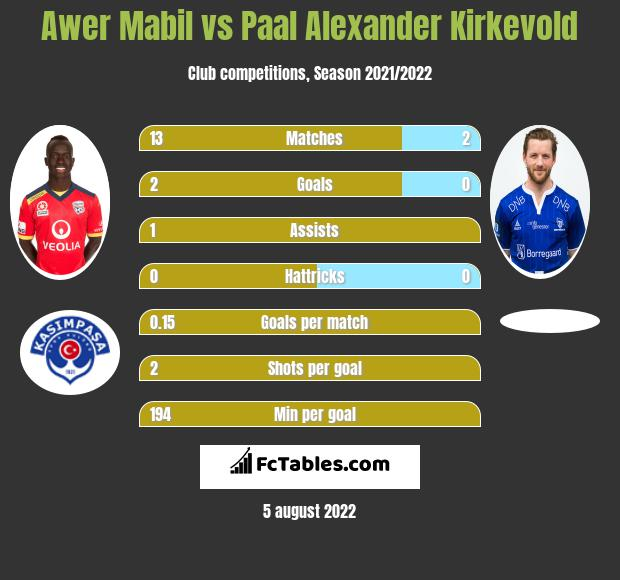 Awer Mabil vs Paal Alexander Kirkevold infographic