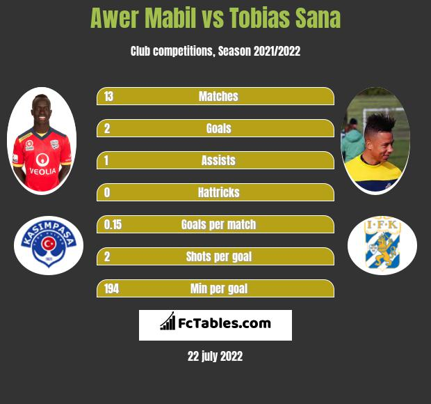 Awer Mabil vs Tobias Sana infographic