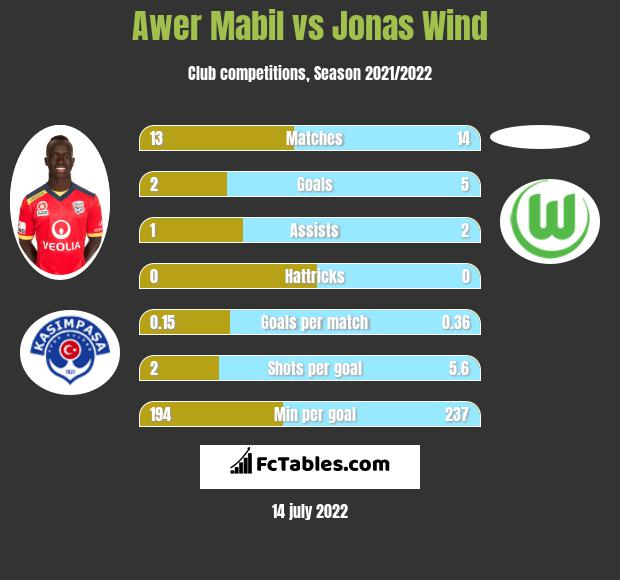 Awer Mabil vs Jonas Wind infographic
