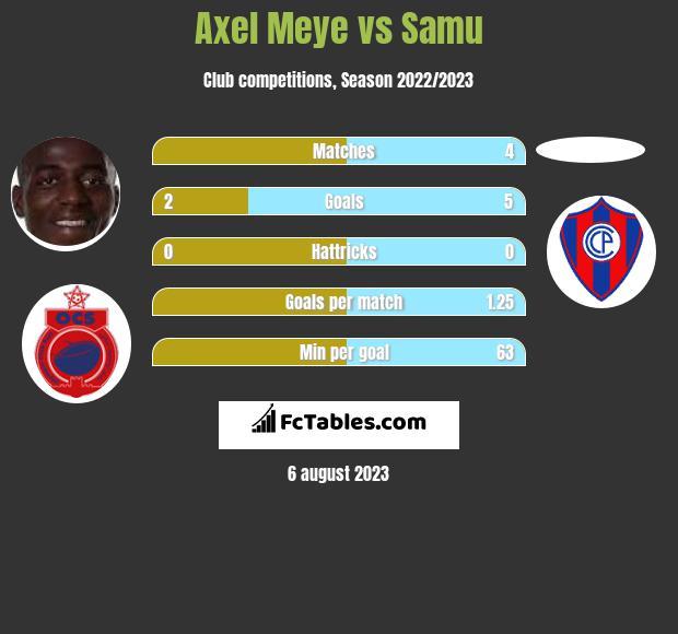 Axel Meye vs Samu h2h player stats