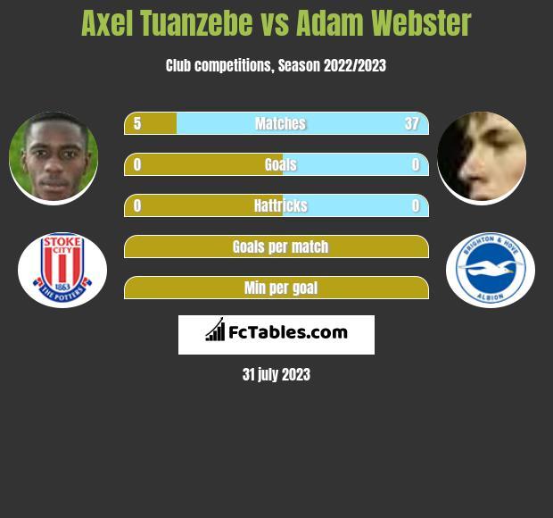 Axel Tuanzebe vs Adam Webster infographic
