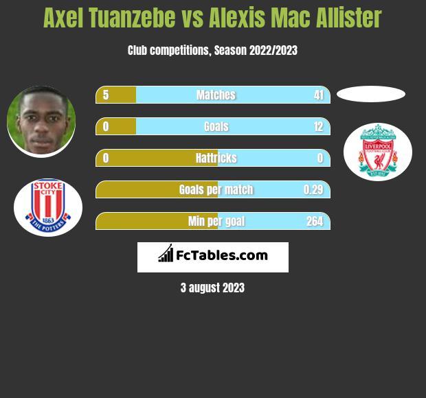 Axel Tuanzebe vs Alexis Mac Allister infographic