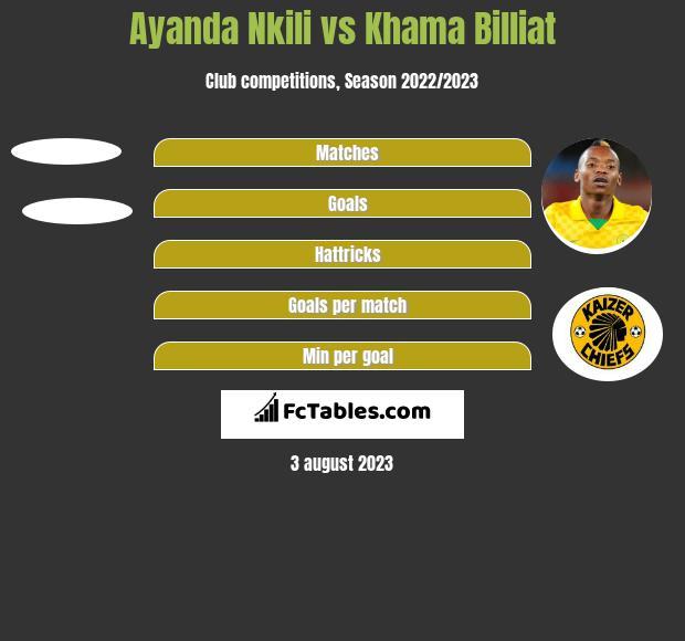 Ayanda Nkili vs Khama Billiat h2h player stats